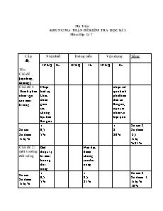 Ma trận đề kiểm tra học kì 1 môn Địa lí 7