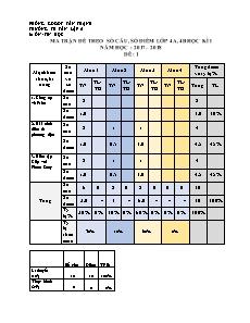 Kiểm tra chất lượng cuối học kì I môn Tin Học 4